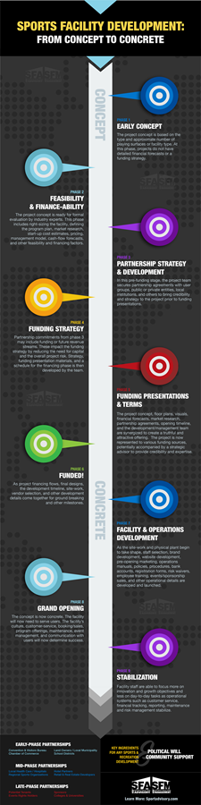 Project Stages Infograph